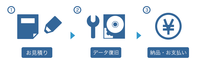 1.お見積もり → 2.データ復旧 → 3.納品・お支払い